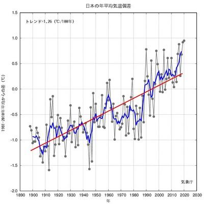 日本の年平均気温偏差の経年変化(1898〜2020年).jpg